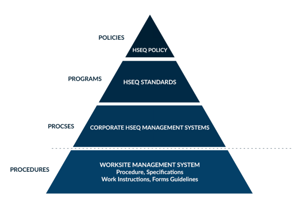 HSEQ_Pyramid