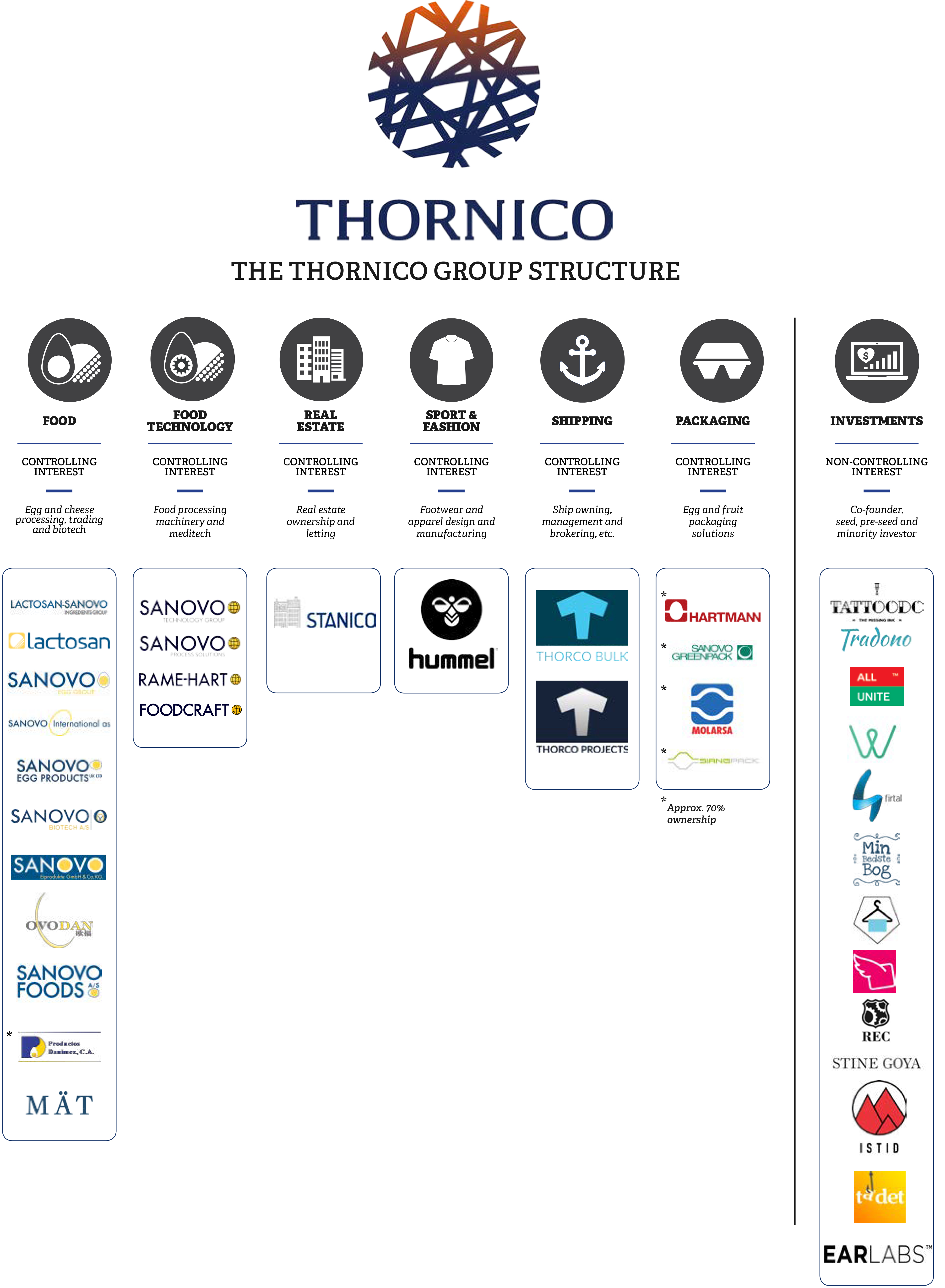 thornico-structure_color